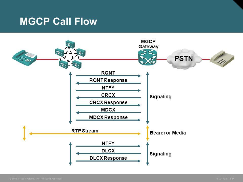 MGCP Call Flow PSTN MGCP Gateway RQNT RQNT Response NTFY CRCX