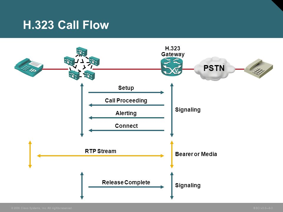 H.323 Call Flow PSTN H.323 Gateway Setup Call Proceeding Signaling