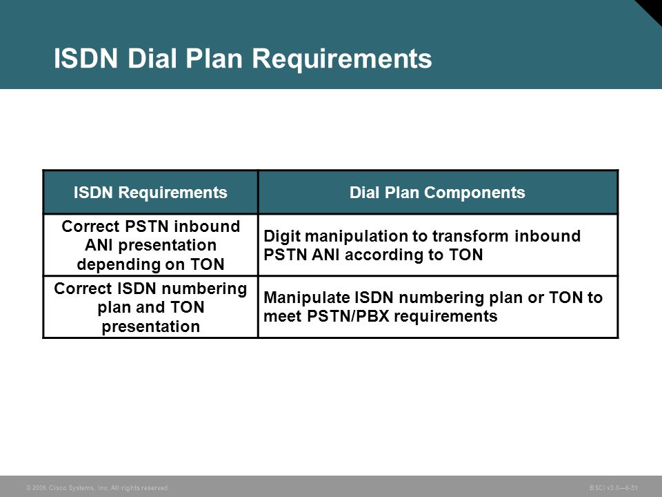 ISDN Dial Plan Requirements