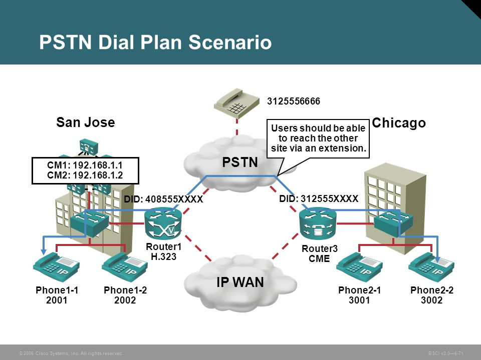 PSTN Dial Plan Scenario