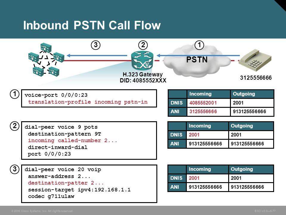 Inbound PSTN Call Flow PSTN 3 2 1 1 2 3 H.323 Gateway DID: 4085552XXX