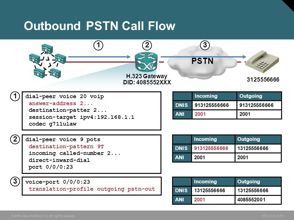 Outbound PSTN Call Flow