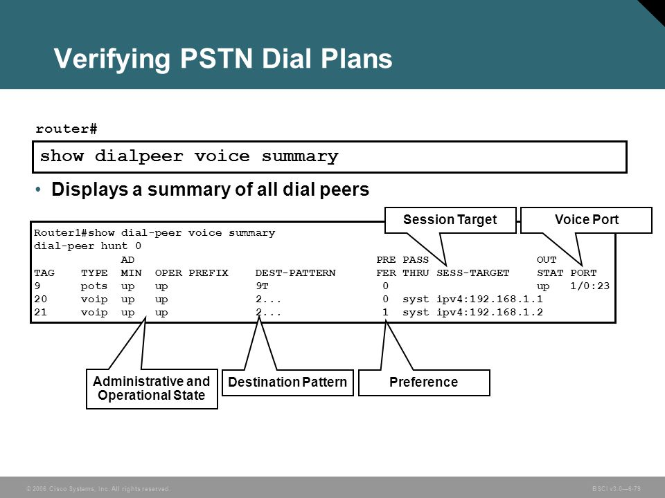 Verifying PSTN Dial Plans