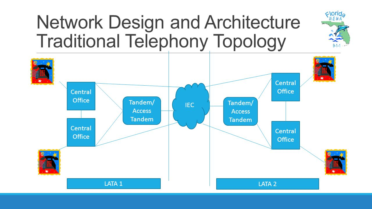 Network Design and Architecture Traditional Telephony Topology