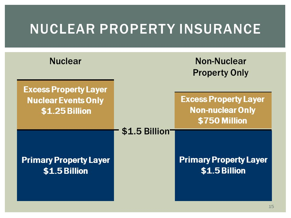 Nuclear property insurance