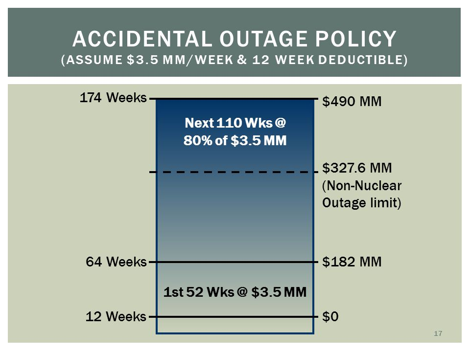 Accidental Outage Policy (Assume $3.5 MM/Week & 12 Week Deductible)