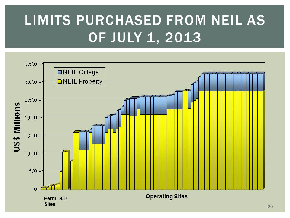 Limits Purchased from NEIL as of July 1, 2013