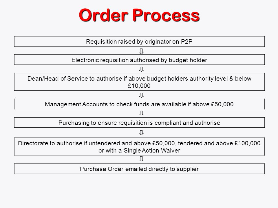 Order Process Requisition raised by originator on P2P