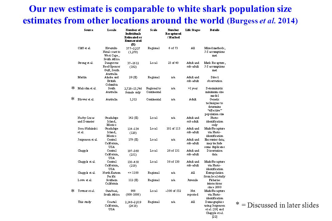 Our new estimate is comparable to white shark population size estimates from other locations around the world (Burgess et al. 2014)
