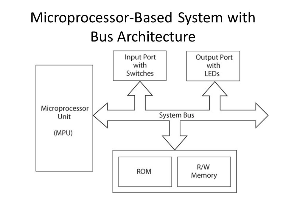 Microprocessor-Based System with Bus Architecture