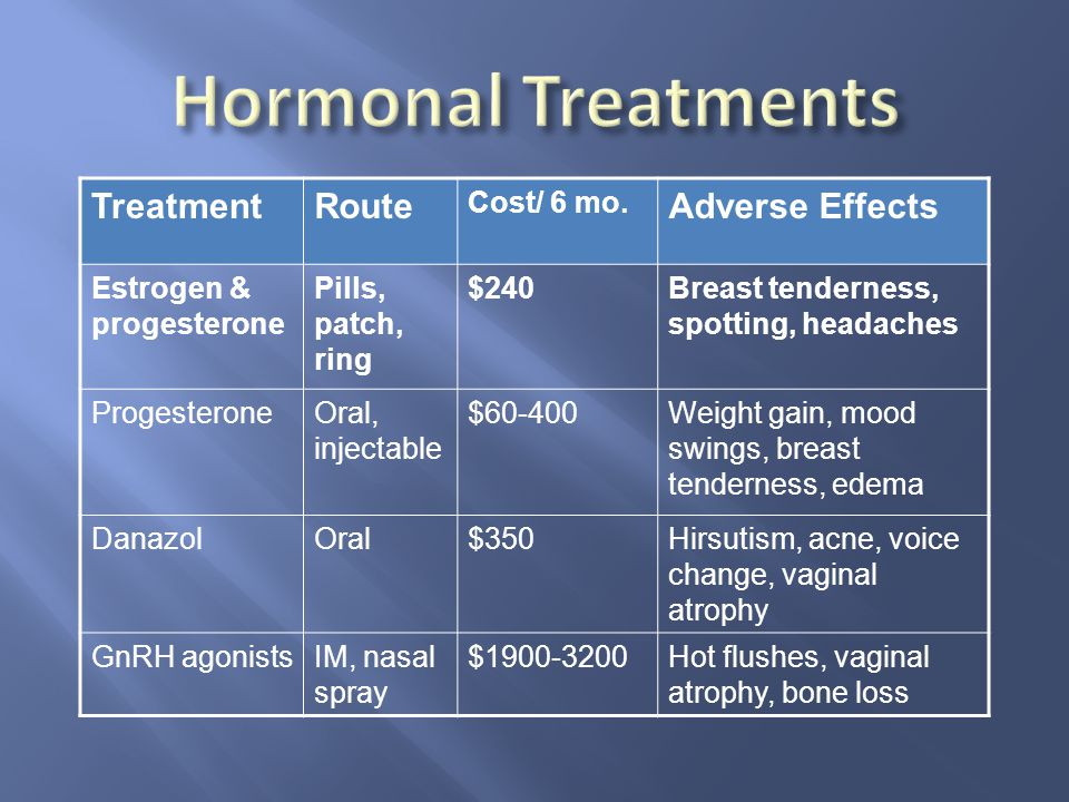 Hormonal Treatments Treatment Route Adverse Effects Cost/ 6 mo.