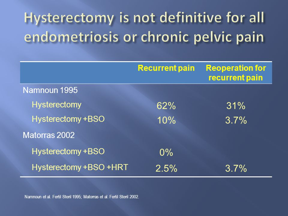 Reoperation for recurrent pain