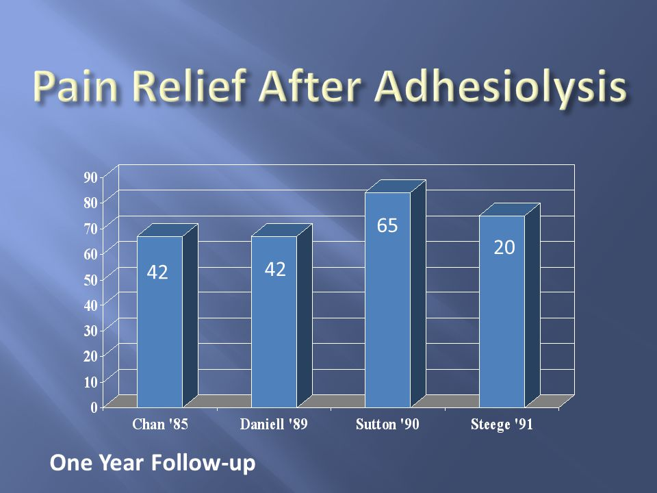 Pain Relief After Adhesiolysis