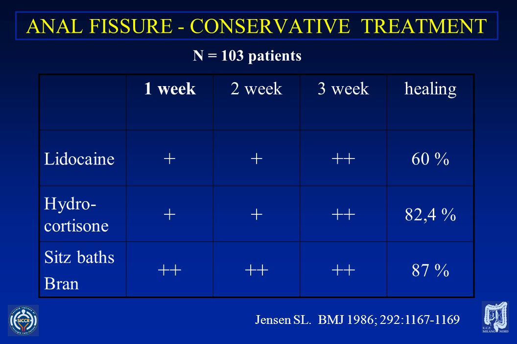 ANAL FISSURE - CONSERVATIVE TREATMENT