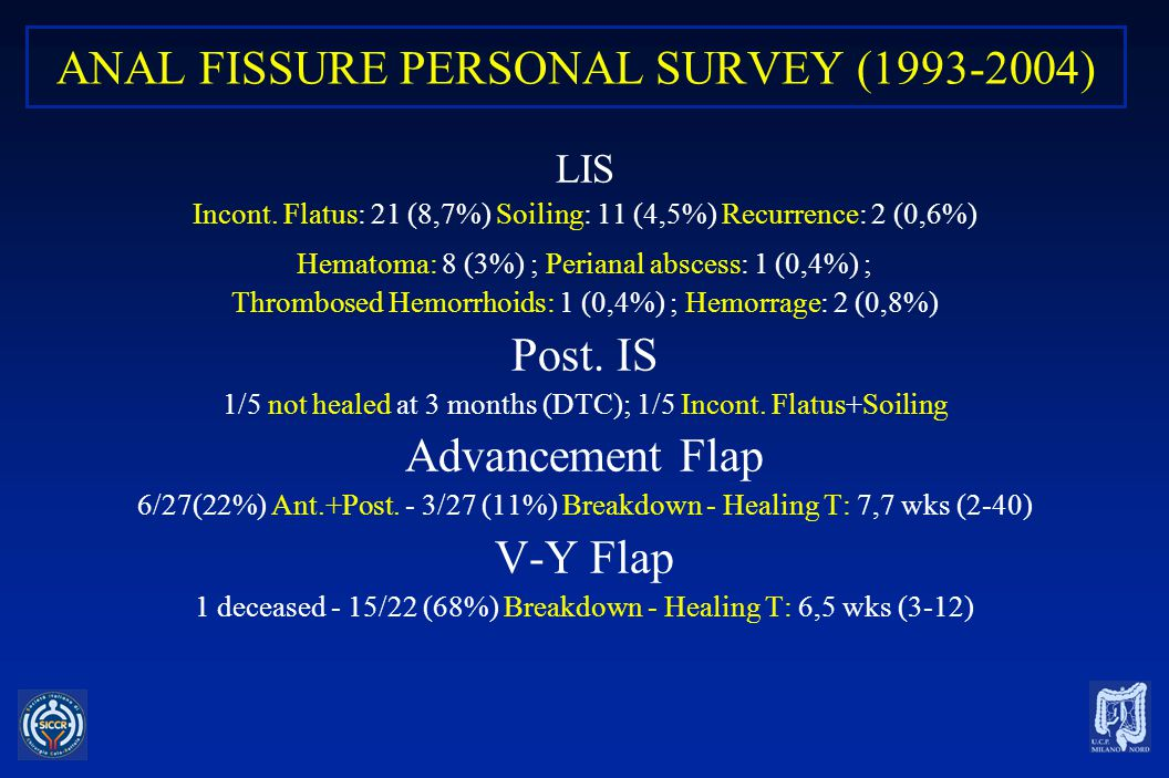 ANAL FISSURE PERSONAL SURVEY (1993-2004)
