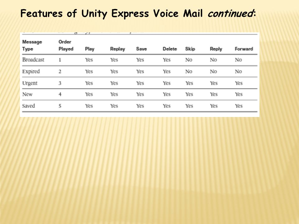 Features of Unity Express Voice Mail continued: