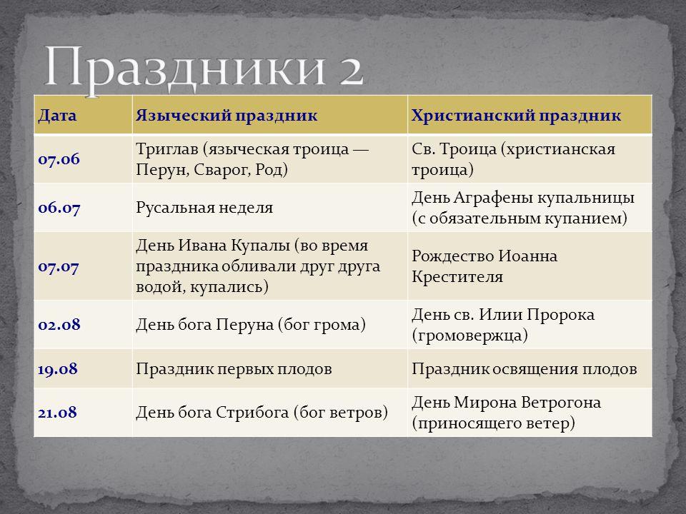 Праздники 2 Дата Языческий праздник Христианский праздник 07.06
