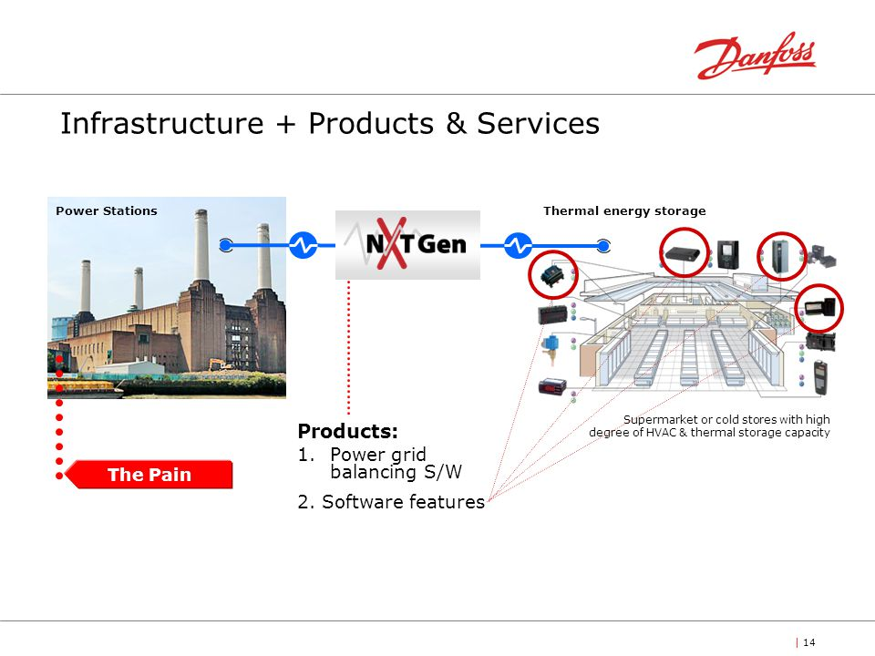Infrastructure + Products & Services