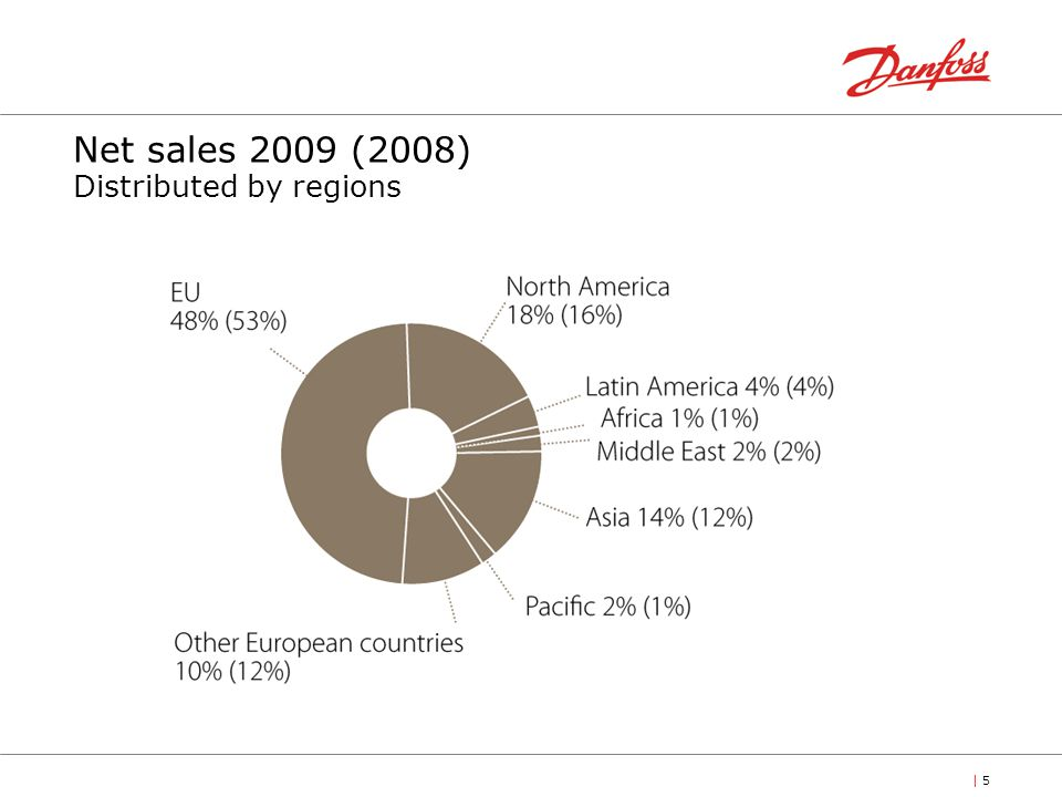 Net sales 2009 (2008) Distributed by regions