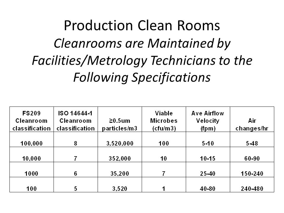 Production Clean Rooms Cleanrooms are Maintained by Facilities/Metrology Technicians to the Following Specifications