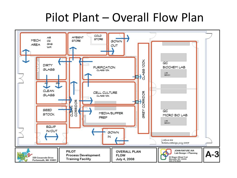 Pilot Plant – Overall Flow Plan