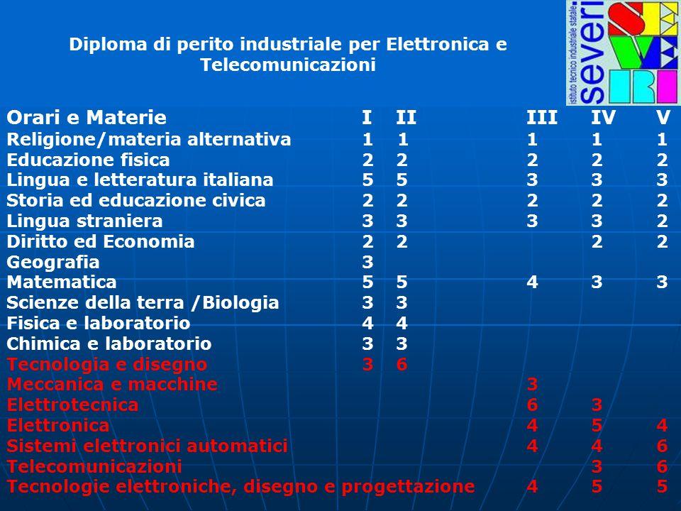 Diploma di perito industriale per Elettronica e Telecomunicazioni