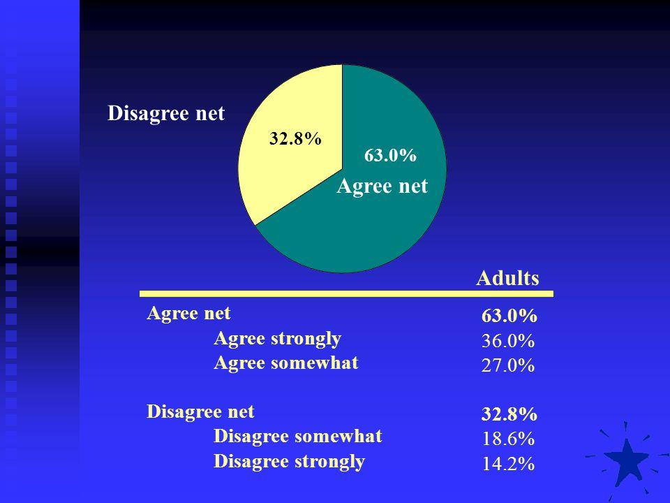 Disagree net Agree net Adults Agree net 63.0% Agree strongly 36.0%