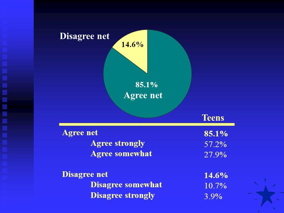 Disagree net Agree net Teens Agree net 85.1% Agree strongly 57.2%