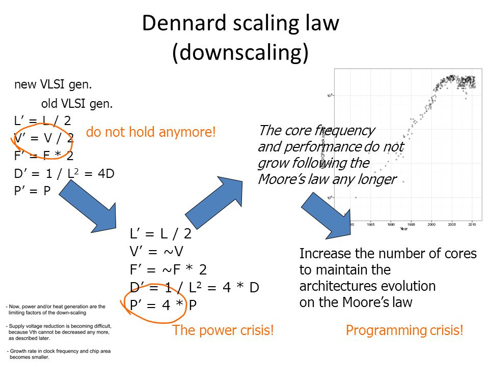 Dennard scaling law (downscaling)