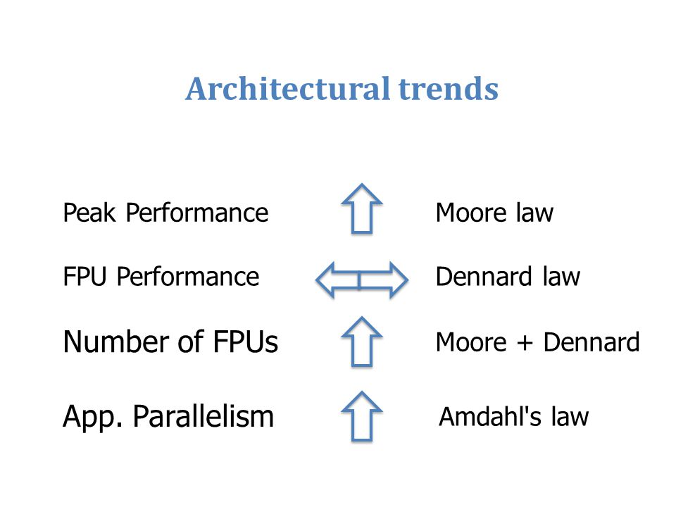 Architectural trends Number of FPUs App. Parallelism Peak Performance