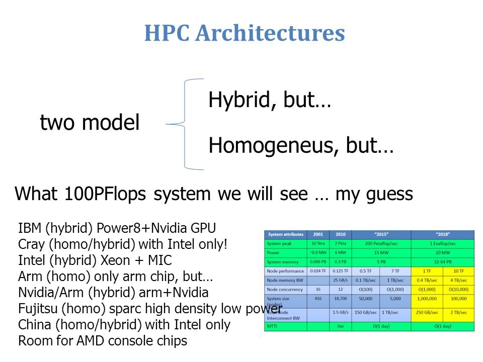 HPC Architectures Hybrid, but… two model Homogeneus, but…