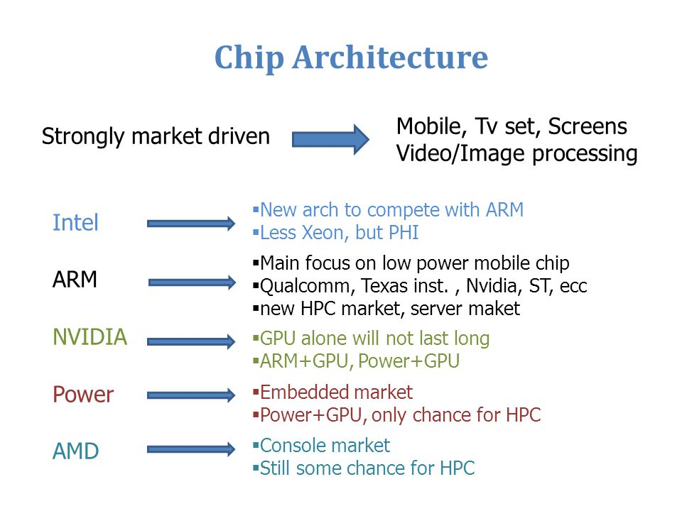 Chip Architecture Mobile, Tv set, Screens Strongly market driven