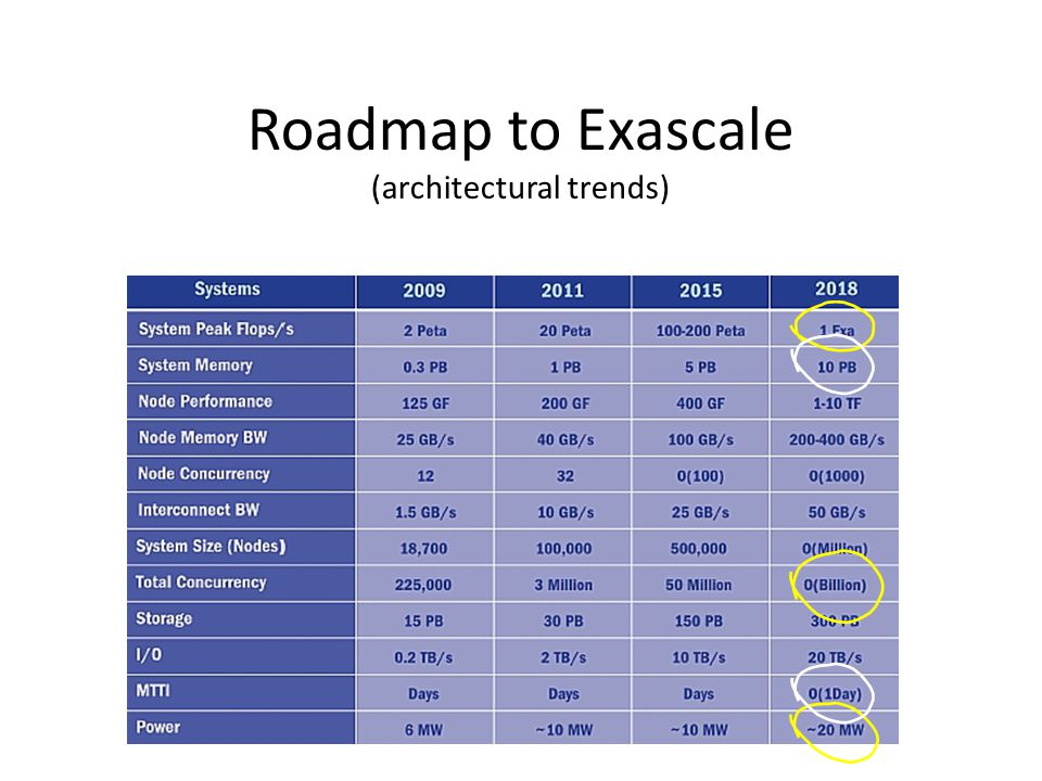 Roadmap to Exascale (architectural trends)