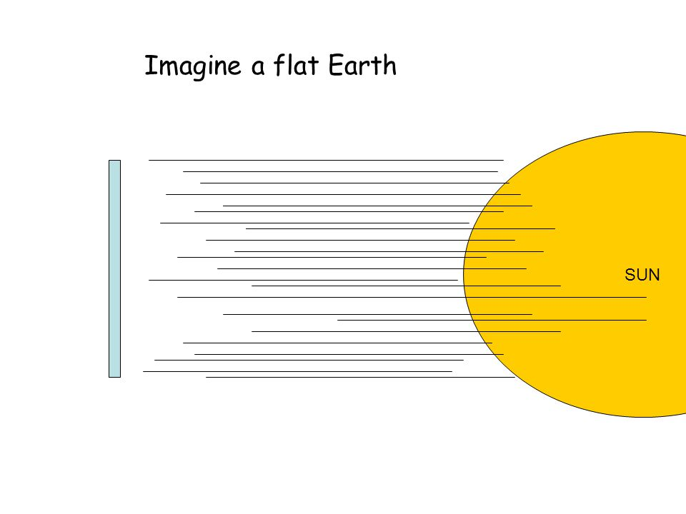 Imagine a flat Earth SUN
