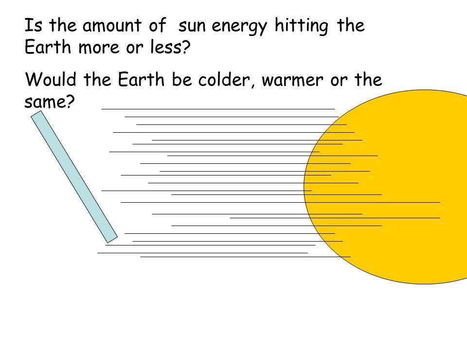 Is the amount of sun energy hitting the Earth more or less