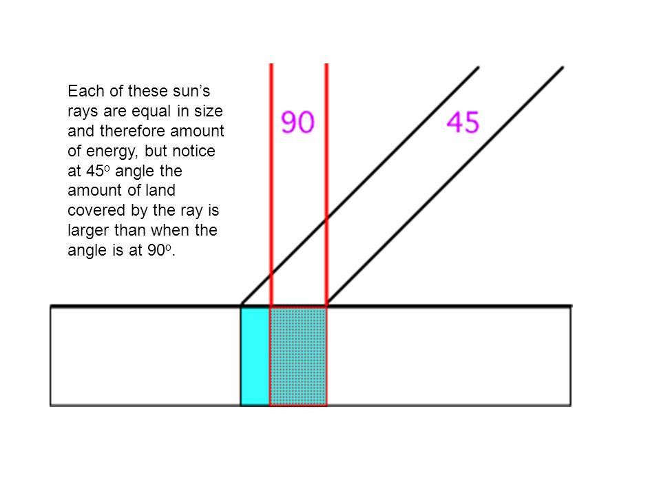 Each of these sun's rays are equal in size and therefore amount of energy, but notice at 45o angle the amount of land covered by the ray is larger than when the angle is at 90o.