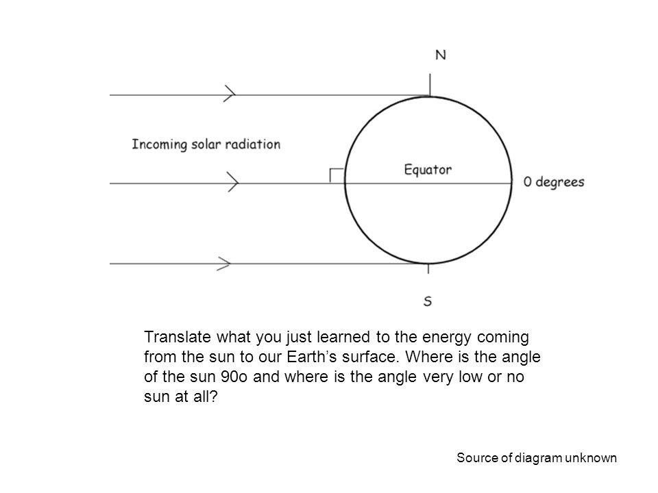 In this picture the sun's rays are at a 90o angle at the equator and a 0o angle at the poles. The equator will be receiving lots of sun shine and be very warm while close to the poles will receive very little energy and be much cooler.