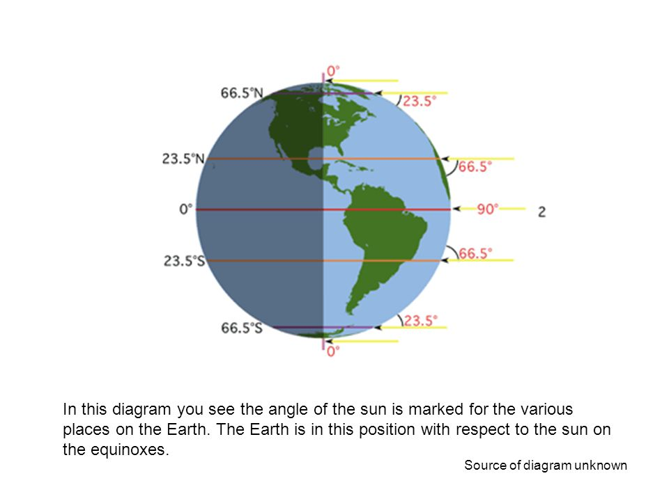 If you would like your students to do some math, have them subtract the angle of the sun shown here from 90 and you will get the latitude of each of these lines which are marked on the left hand side. These lines are very important lines on our globe. They are from top to bottom, the Arctic Circle, the Tropic of Cancer, The Equator, the Tropic of Capricorn and the Antarctic Circle. The Earth is only in this position with respect to the sun two days a year, the equinoxes in March and Sept. On these days everywhere on the earth receives 12 hours of day light and 12 hours of darkness.