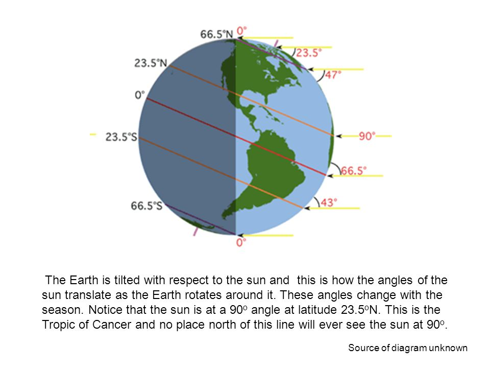 Again some math. Here is the extreme of the Earths sun angles and happens on the solstices (June and Dec). See if your students can figure out a relationship between the angle of the sun and the latitudes in this diagram.