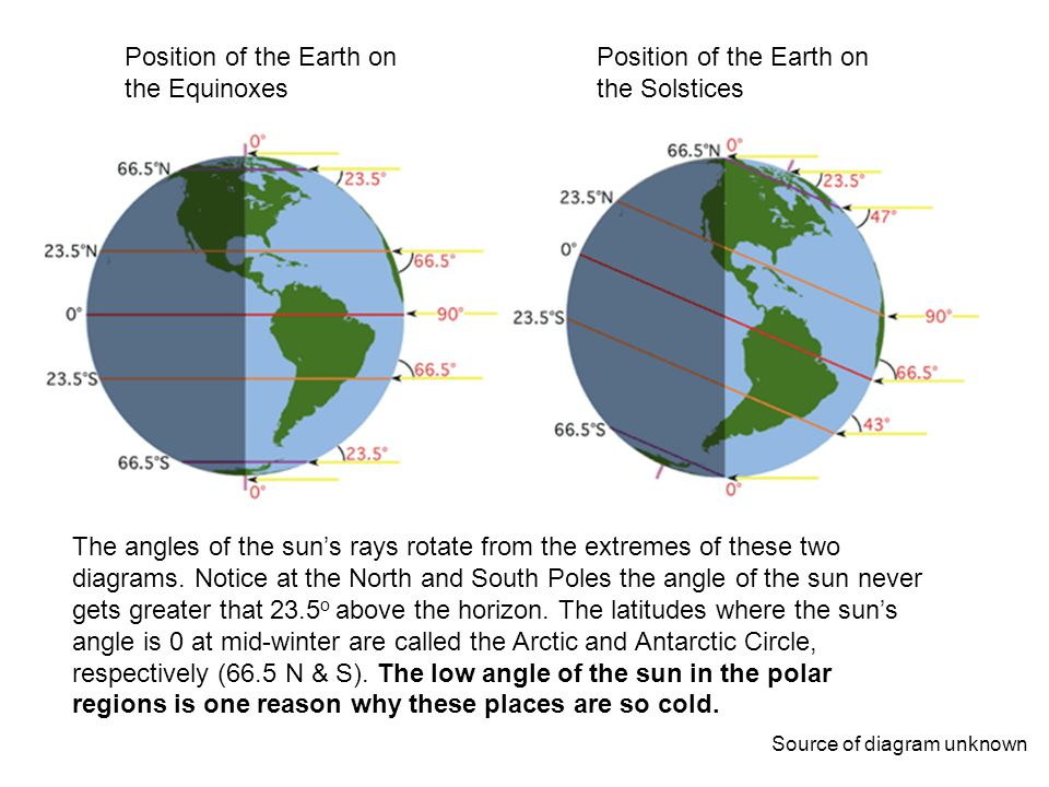 Position of the Earth on the Equinoxes