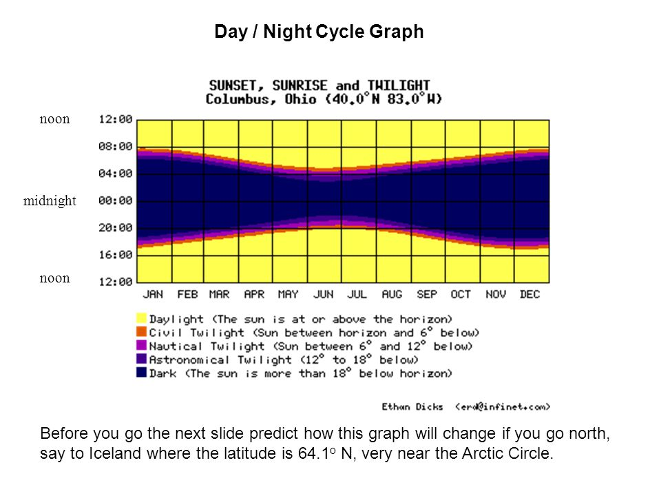Day / Night Cycle Graph noon. midnight. noon.