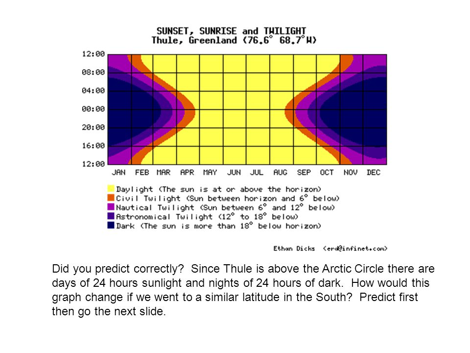 Thule is well above the Artic circle so there are many days of 24 hour sunlight and 24 hour darkness. Have your student predict what a city ON the artic circle would look like.