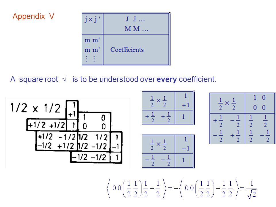 Appendix V A square root  is to be understood over every coefficient.