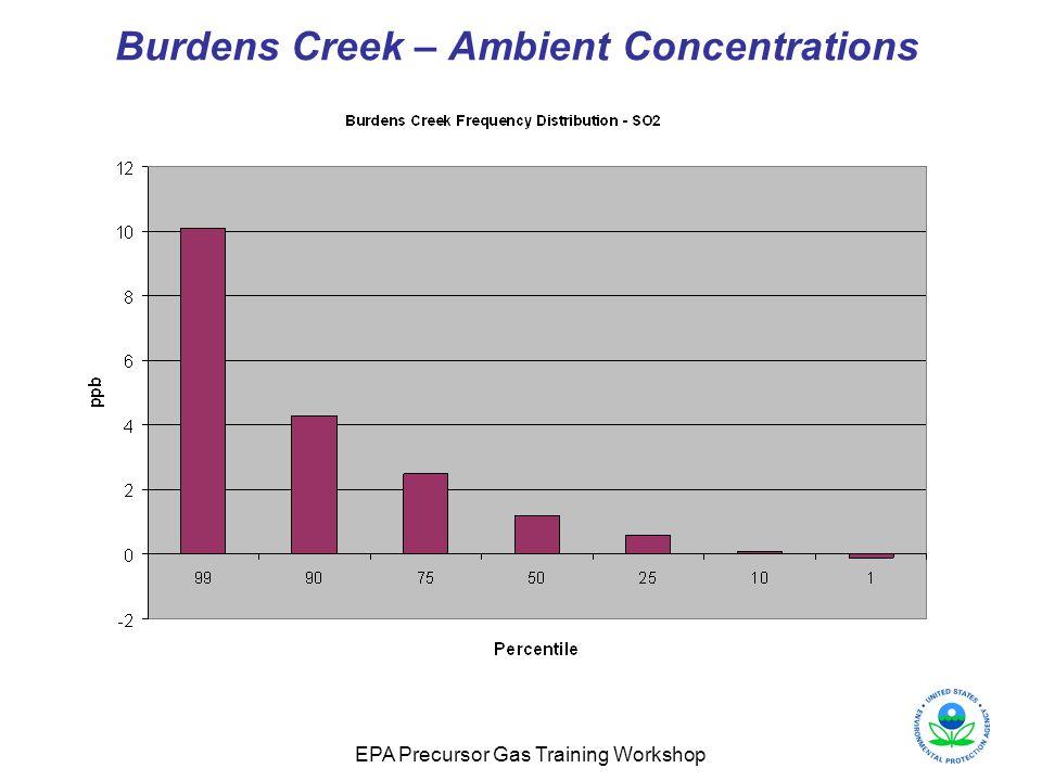 Burdens Creek – Ambient Concentrations