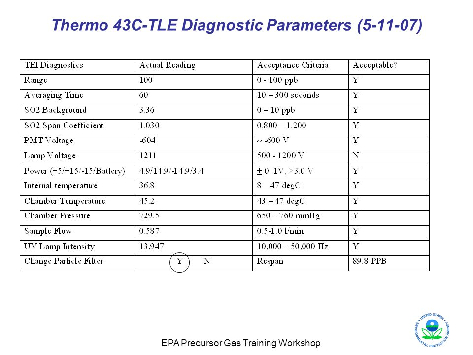 Thermo 43C-TLE Diagnostic Parameters (5-11-07)