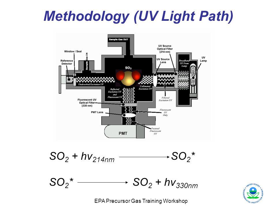 Methodology (UV Light Path)