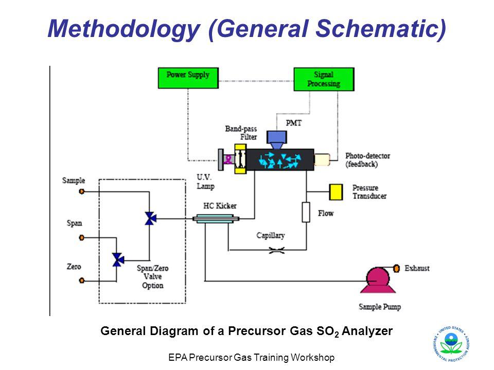 Methodology (General Schematic)