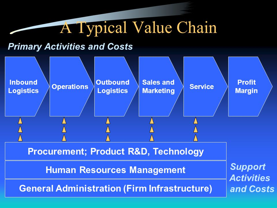 A Typical Value Chain Primary Activities and Costs