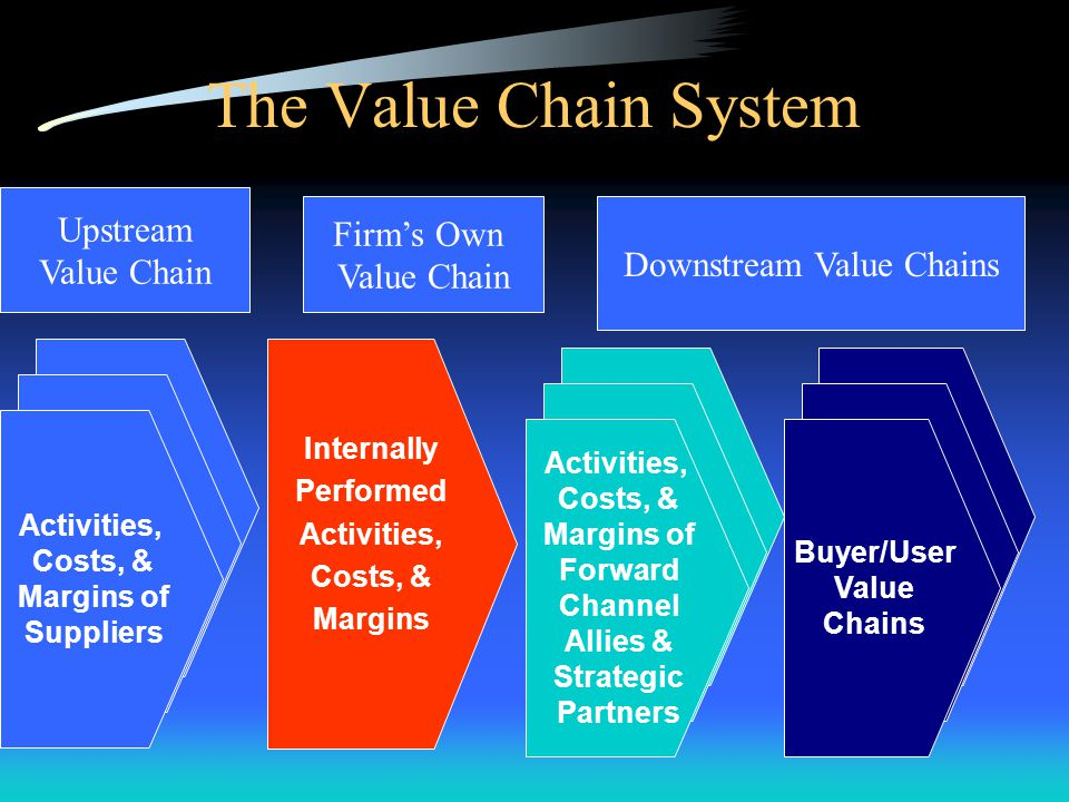 Downstream Value Chains
