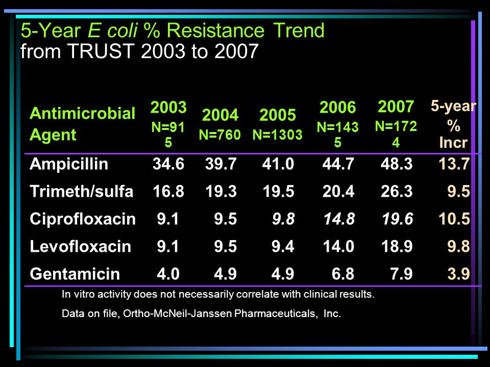 5-Year E coli % Resistance Trend from TRUST 2003 to 2007